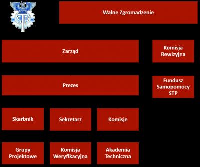 StrukturaSTP